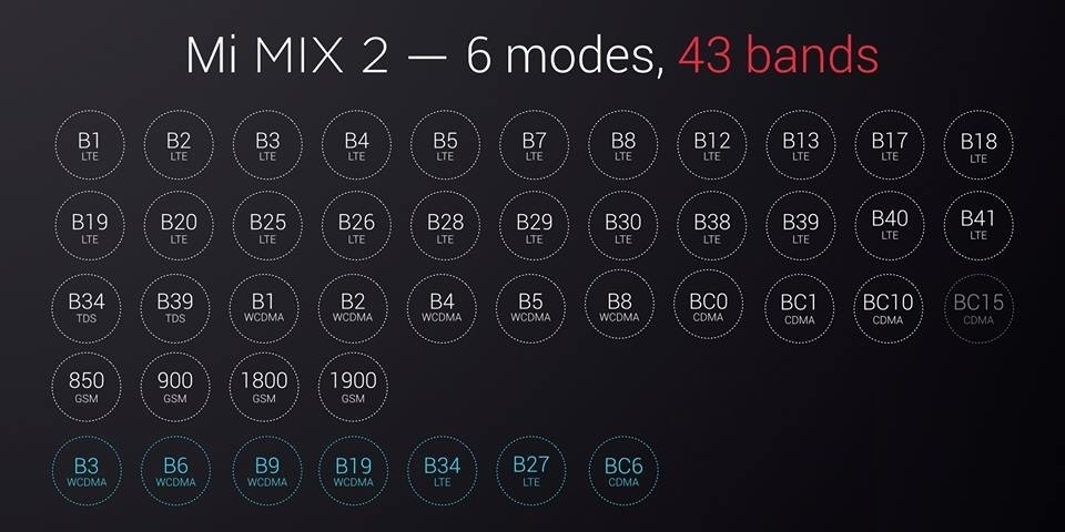 Acheter Mi Mix 2 pas cher